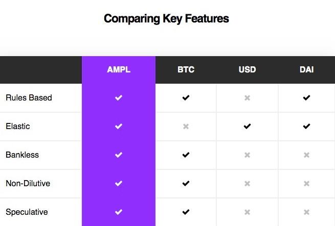ampleforth_key futures