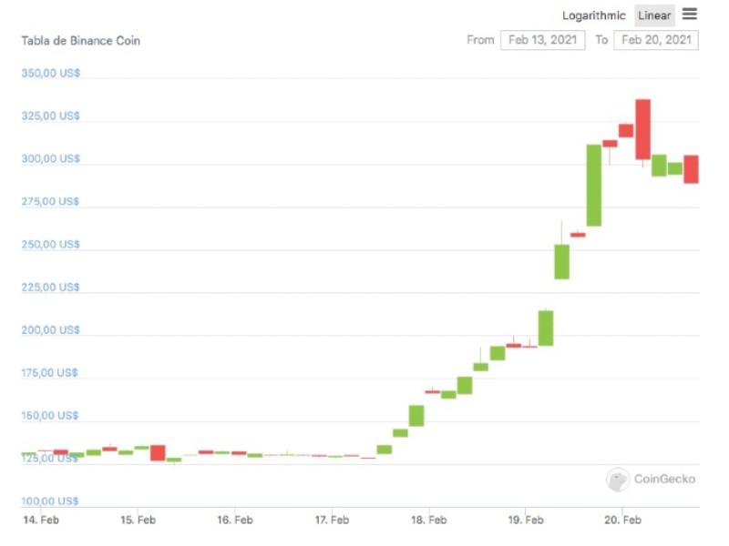 Binance Coin ocupa el tercer lugar en el ranking