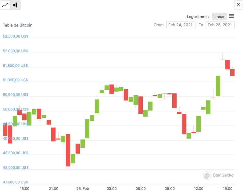 Precio capitalizacion Bitcoin