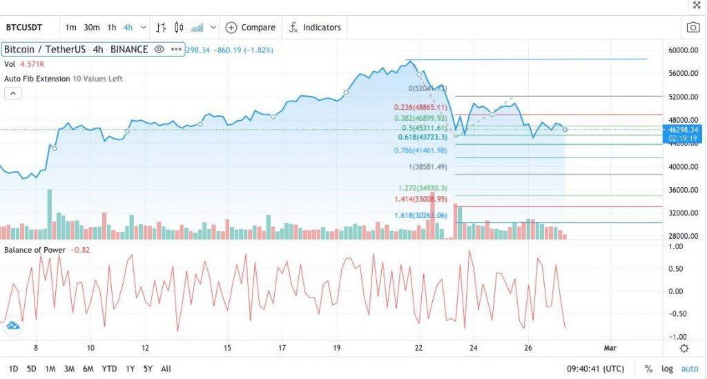 precio bitcoin 27 febrero 2021