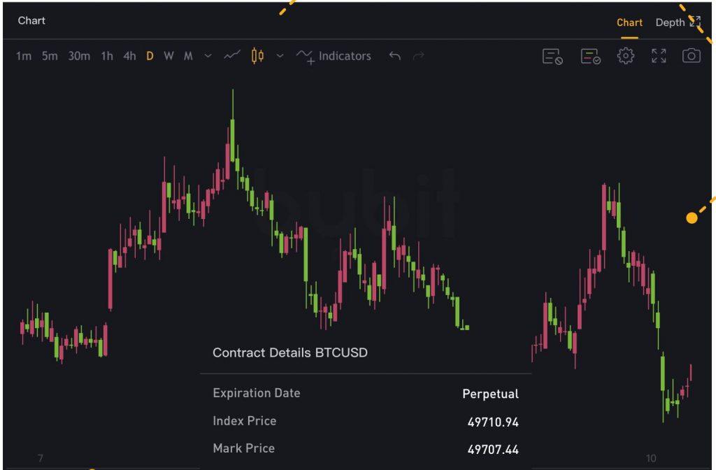 bybit chart