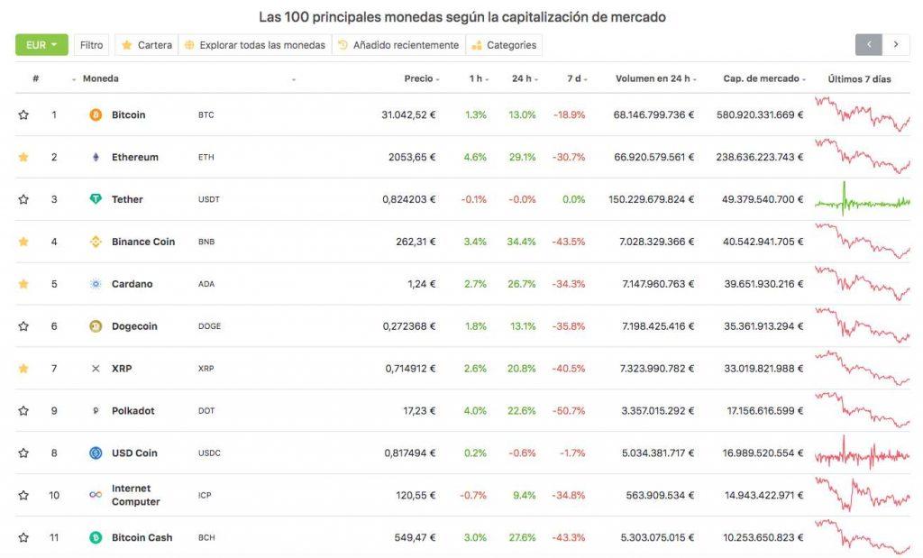 coingecko-top-10-mercado-cripto